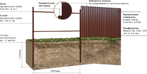 Схема забор из профнастила